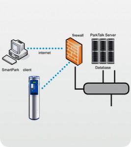 Sistema per la gestione della sosta SmartPark più Spazio